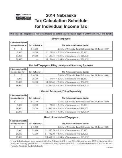 100519351-tax_cal_schedulepdf-2014-nebraska-tax-calculation-schedule-for-individual-income-tax-this-calculation-represents-nebraska-income-tax-before-any-credits-are-applied