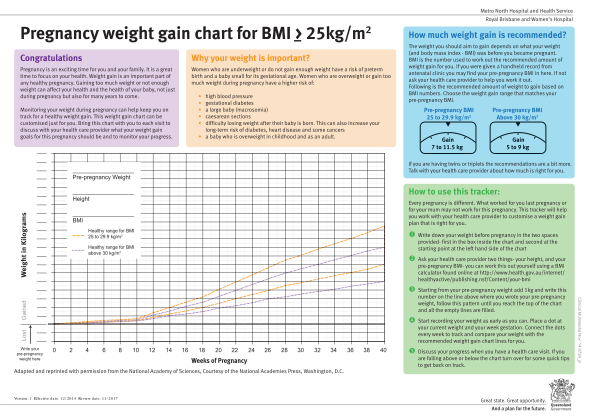 109559027-pregnancy-weight-gain-chart-bmi-25kg-nutrition-and-dietetics-royal-brisbane-and-womens-hospital-pregnancy-weight-gain-health-qld-gov