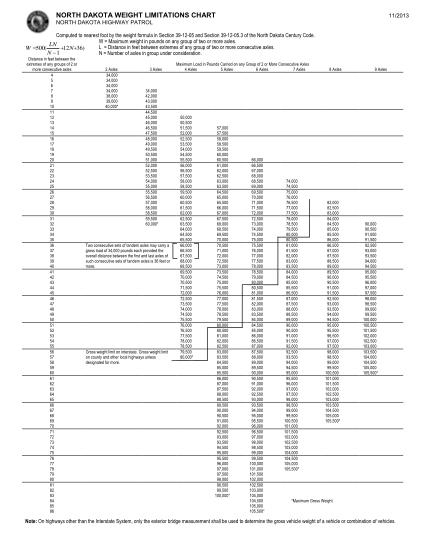 129777911-nd-weight-limitations-chart-nd