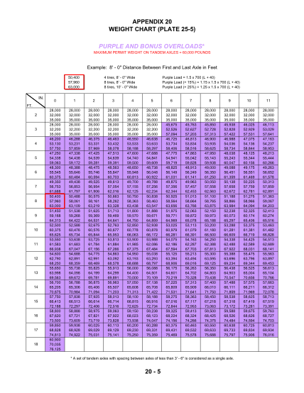 129810434-appendix-20-weight-chart-plate-25-5-purple-and-dot-ca