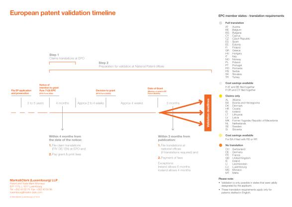 233184-fillable-european-patent-validation-timeline-form