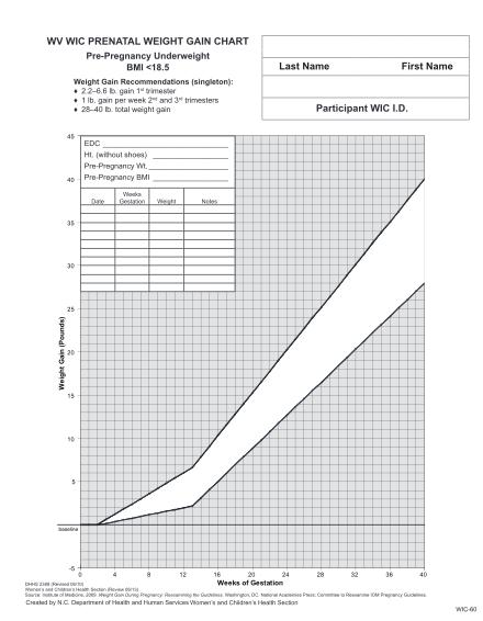324343945-prepregnancy-underweight-ons-wvdhhr