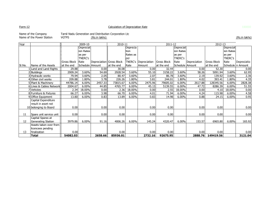 39094510-form-12-calculation-of-depreciation-rate-100000-name-of-the-tangedco-gov