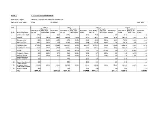 39095959-form-12-calculation-of-depreciation-rate-tangedco-tangedco-gov