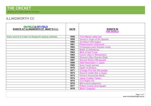 50017909-fillable-pdf-history-of-cricket-timeline-form