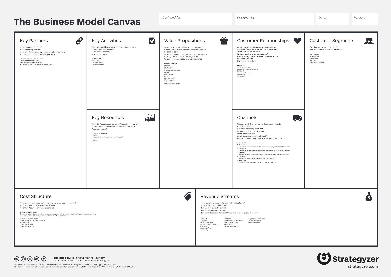 business-model-canvas-editable